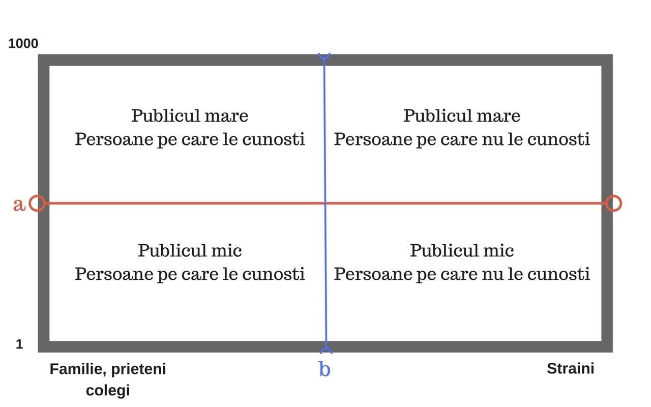vorbitul in public si graficul asociat