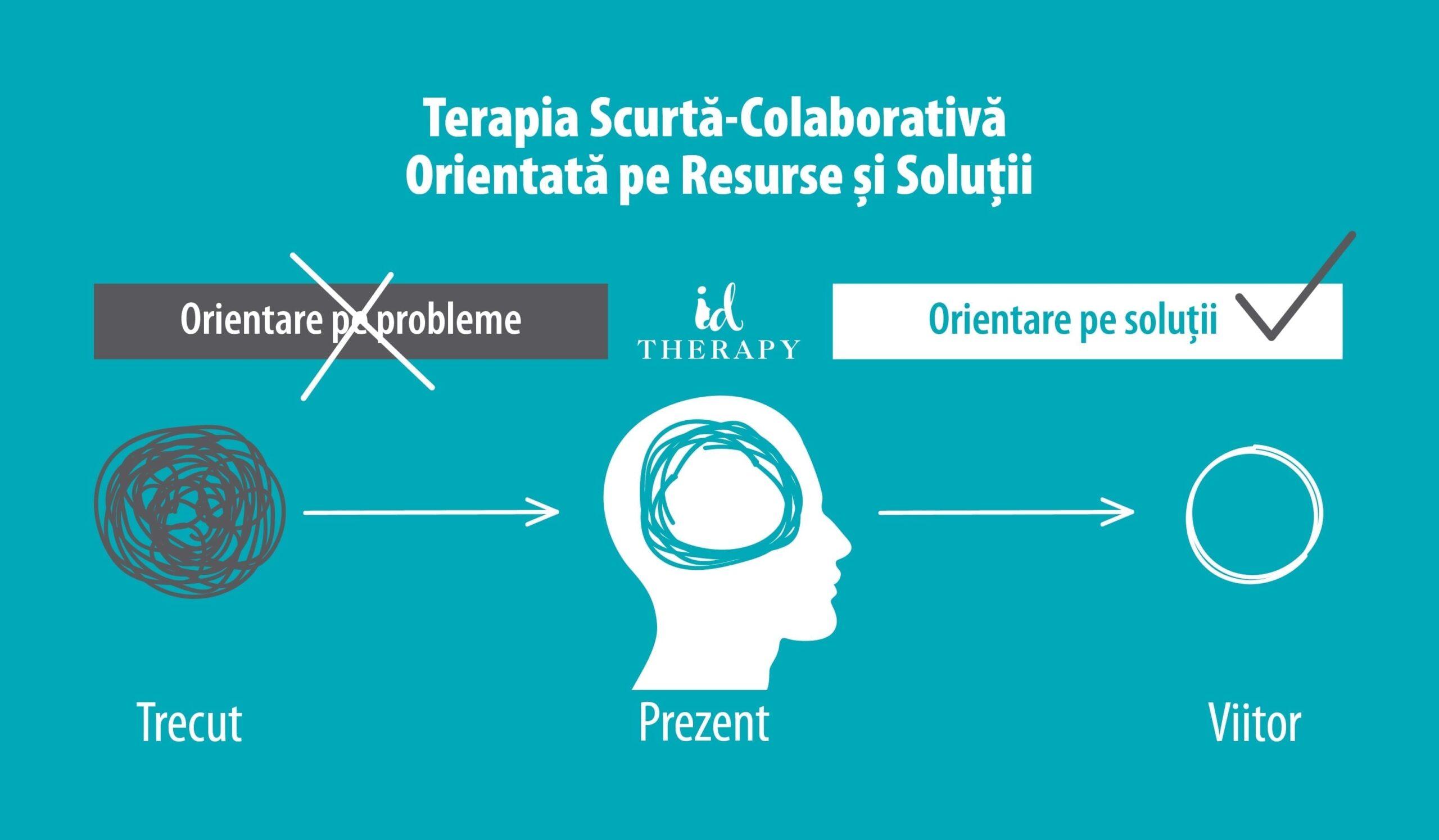 Terapia scurta colaborativa orientata pe Resurse si solutii